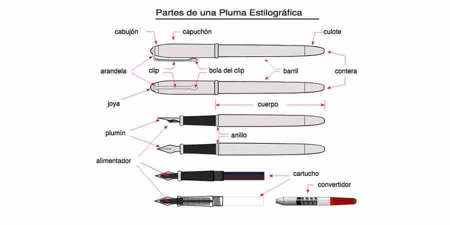 partes de una pluma estilografica